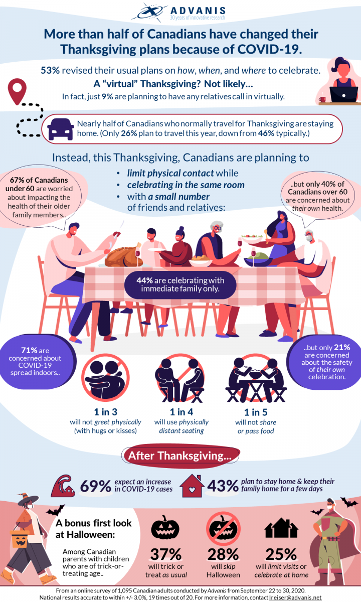 COVID Thanksgiving Infographic